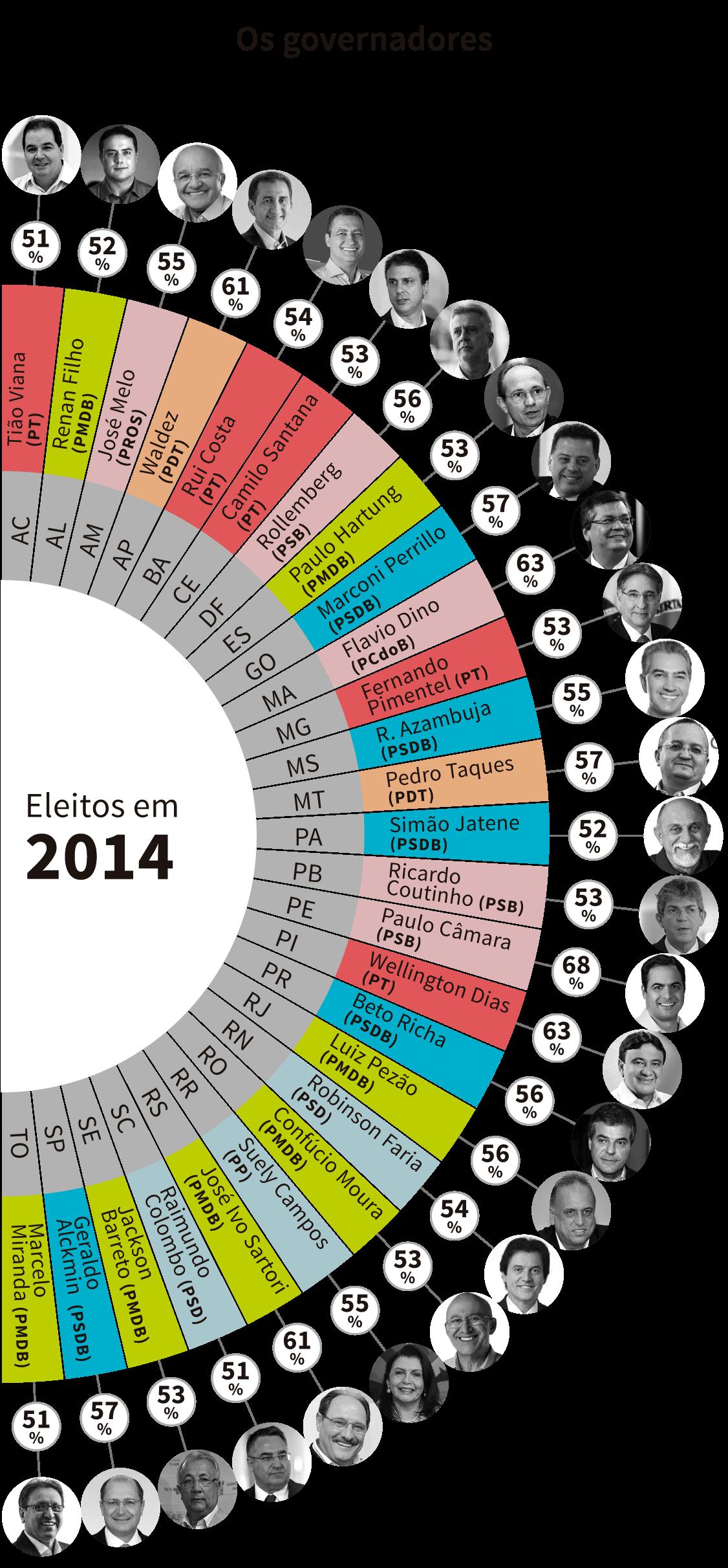 Infográfico:Os governadores eleitos em 2014