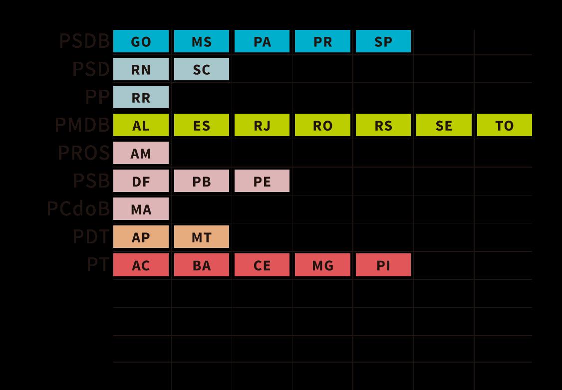 Infográfico: partidos eleitos para governo estadual em 2014