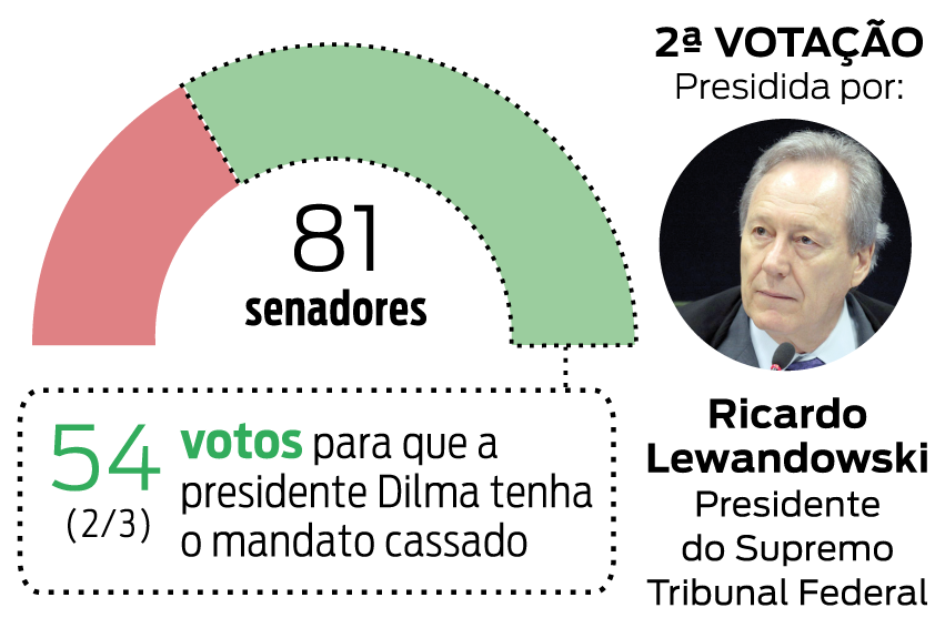 http://multimidia.gazetadopovo.com.br/media/info/2016/201604/impeachment-proximos-passos-senado_12.png