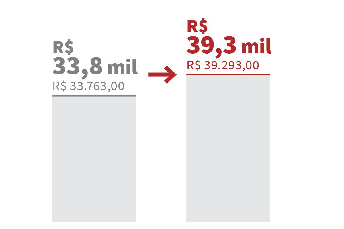 Gráfico: novo teto constitucional de R$ 39,3 mil, baseado no aumento de salário dos ministros do STF, sancionado em 26/nov/2018