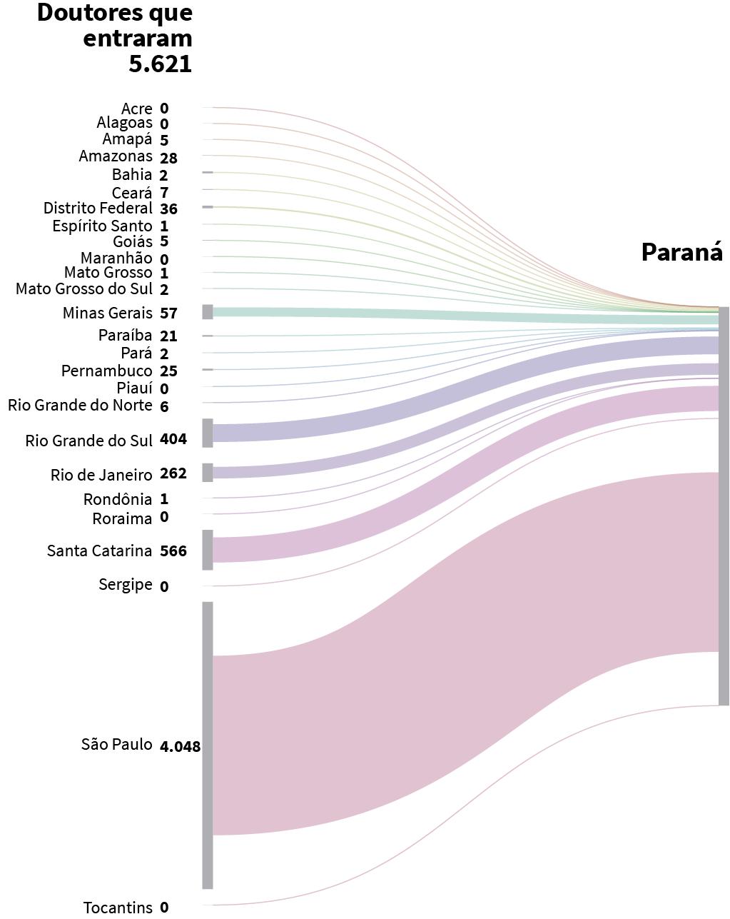 388177d997 Doutores que se formaram em outros estados e entraram no Paraná.