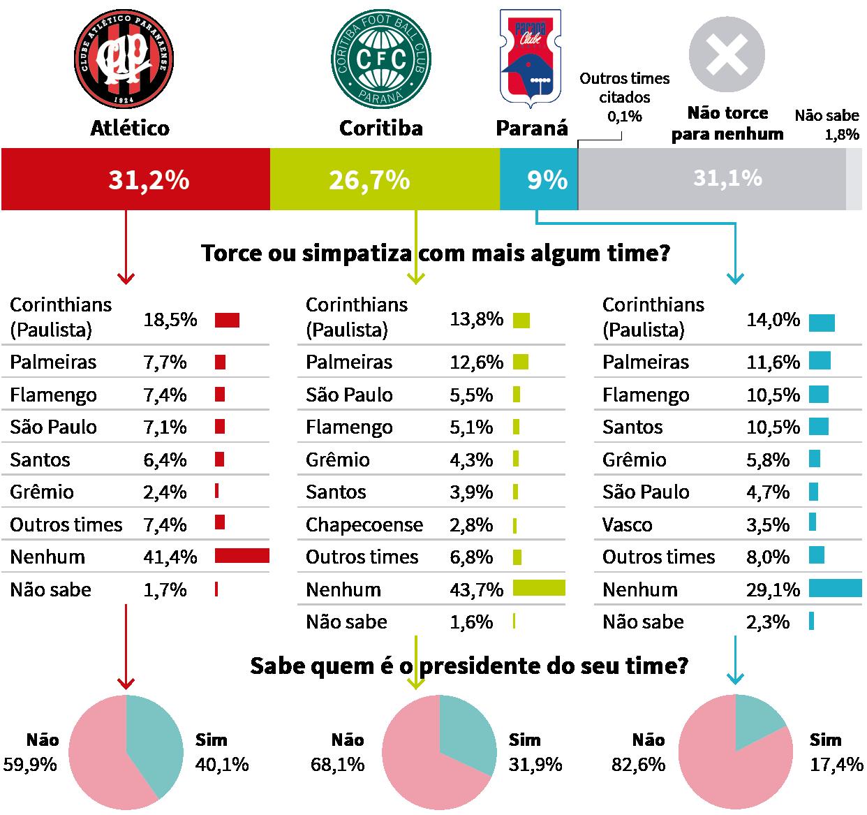 Pesquisa revela que torcida do Atlético ampliou vantagem sobre a do ... 07dc2d846c525