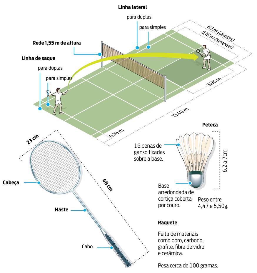 7af386b9cc DIMENSÕES DA QUADRA. Resultado de imagem para Rio 2016 Badminton clear