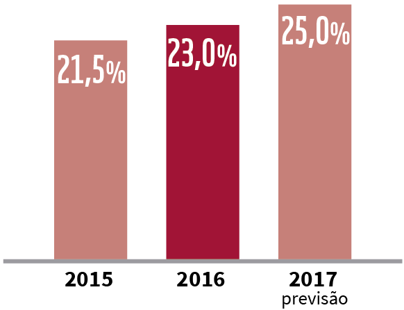 Participação do agronegócio no PIB brasileiro