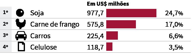 Exportações brasileiras em 2015