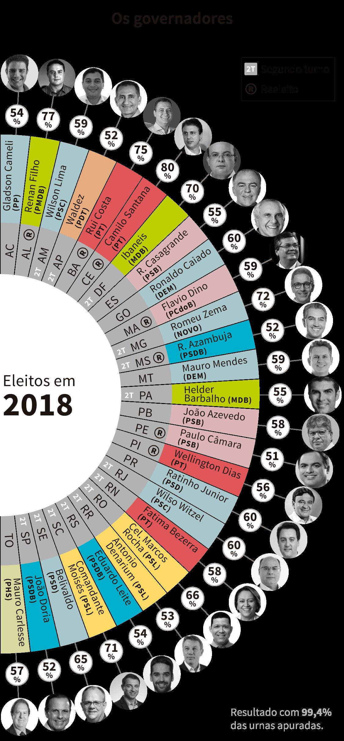 Infográfico: os governadores eleitos em 2018