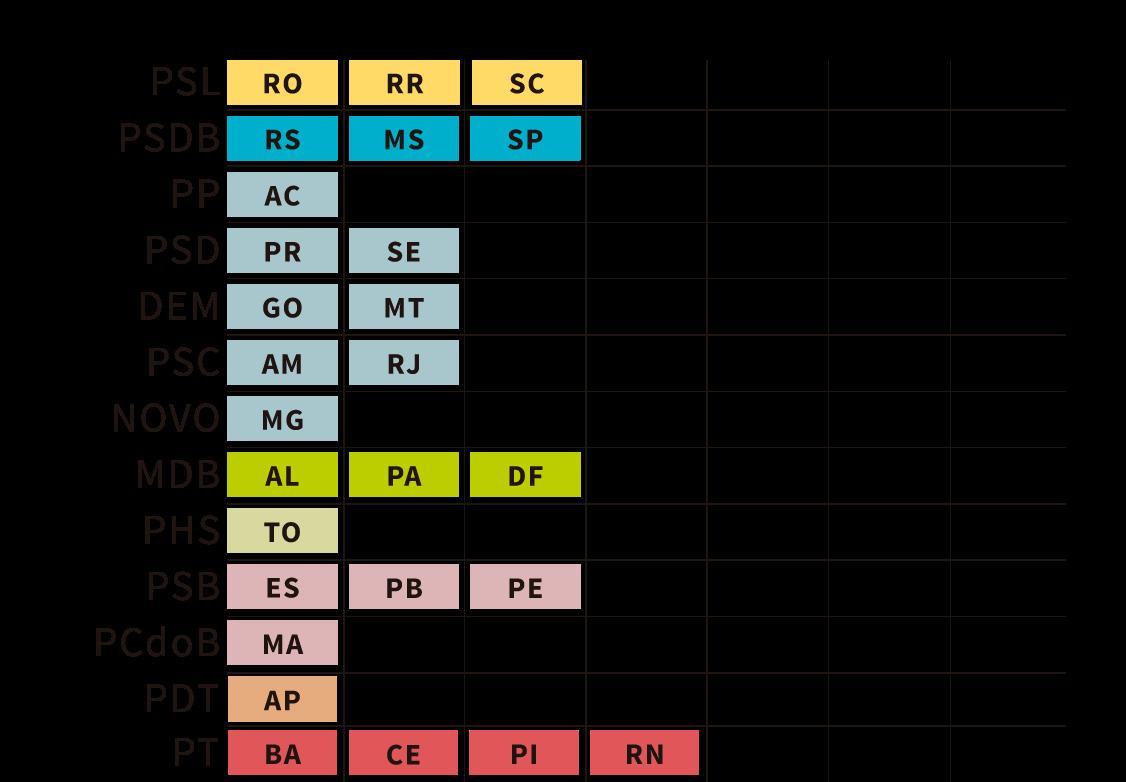Infográfico: partidos eleitos para governo estadual em 2018