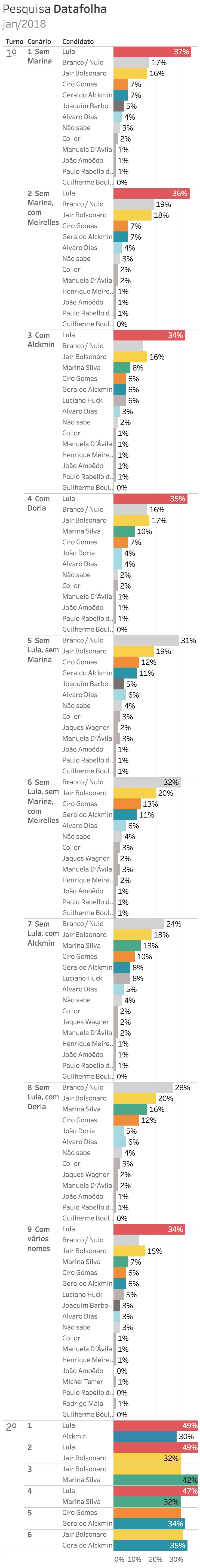 Pesquisa realizada pelo Datafolha de 29 jan a 30 jan de 2018. Eleições 2018 - Gazeta do Povo