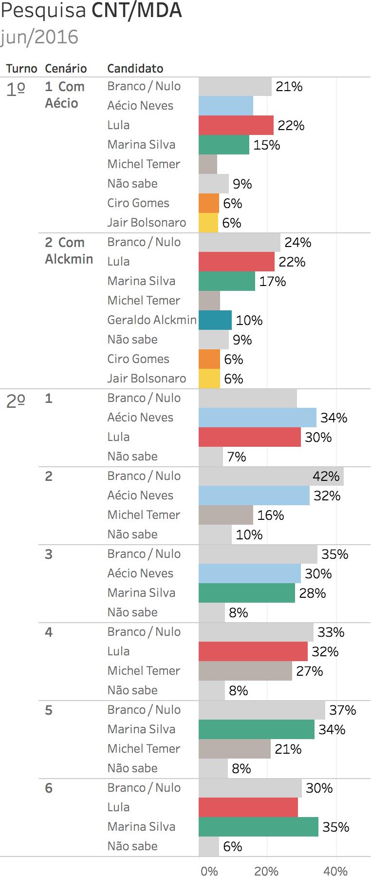Eleições 2018. Gráfico: pesquisa eleitoral para presidente CNT/MDA - junho 2016 (2/5/2016 a 5/6/2016). Intenções de voto. Gazeta do Povo. Nomes pesquisados: Lula, Aécio Neves, Marina Silva, Ciro Gomes, Jair Bolsonaro, Michel Temer e Geraldo Alckmin