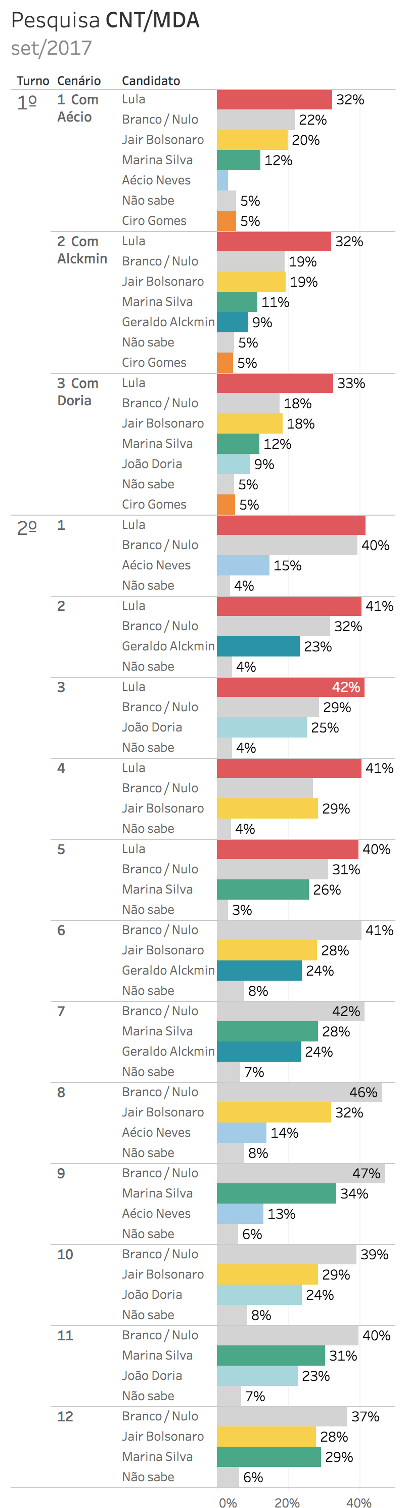 Eleições 2018. Gráfico: pesquisa eleitoral para presidente CNT/MDA - setembro 2017 (13/9/2017 a 16/9/2017). Intenções de voto. Gazeta do Povo. Nomes pesquisados: Lula, Jair Bolsonaro, Marina Silva, Ciro Gomes, Aécio Neves, Geraldo Alckmin e João Doria