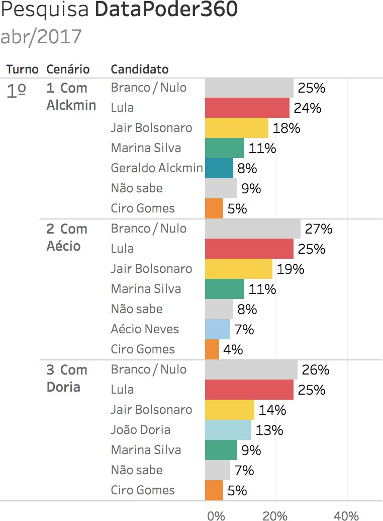 Eleições 2018. Gráfico: pesquisa eleitoral para presidente DataPoder360* - abril 2017 (16/4/2017 a 17/4/2017). Intenções de voto. Gazeta do Povo. Nomes pesquisados: Ciro Gomes, Geraldo Alckmin, Jair Bolsonaro, Lula, Marina Silva, Aécio Neves e João Doria