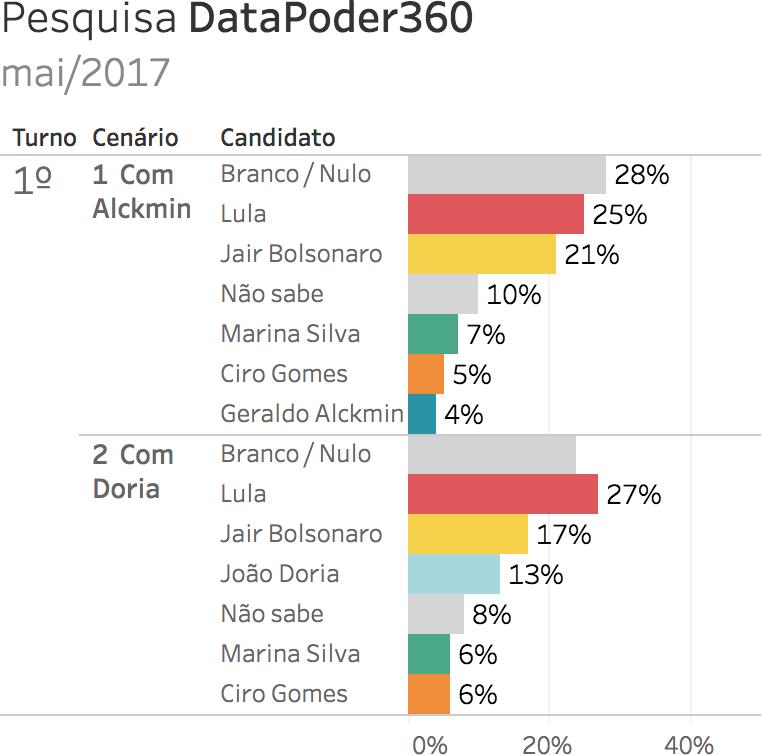 Eleições 2018. Gráfico: pesquisa eleitoral para presidente DataPoder360 - maio 2017 (7/5/2017 a 8/5/2017). Intenções de voto. Gazeta do Povo. Nomes pesquisados: Ciro Gomes, Geraldo Alckmin, Jair Bolsonaro, Lula, Marina Silva e João Doria