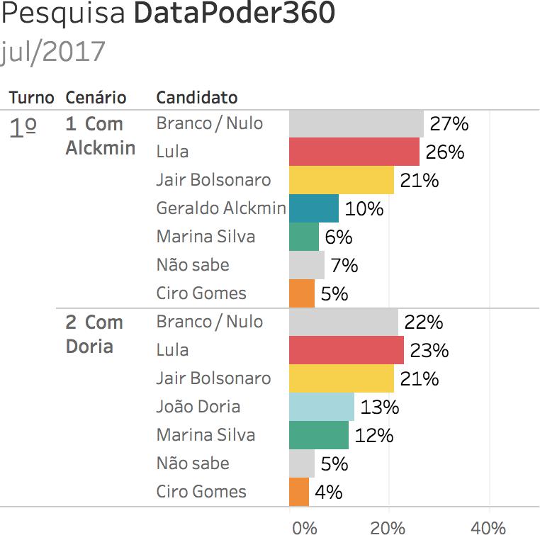 Eleições 2018. Gráfico: pesquisa eleitoral para presidente DataPoder360 - julho 2017 (9/7/2017 a 10/7/2017). Intenções de voto. Gazeta do Povo. Nomes pesquisados: Ciro Gomes, Geraldo Alckmin, Jair Bolsonaro, Lula, Marina Silva e João Doria