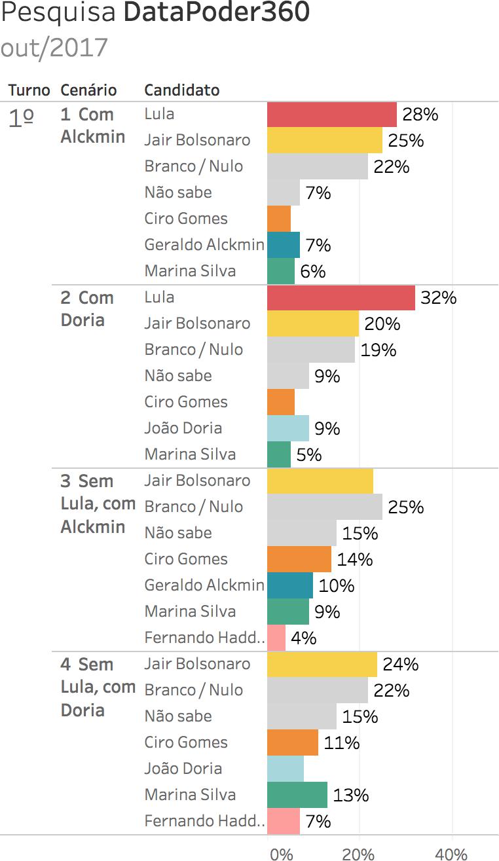Eleições 2018. Gráfico: pesquisa eleitoral para presidente DataPoder360 - outubro 2017 (26/10/2017 a 29/10/2017). Intenções de voto. Gazeta do Povo. Nomes pesquisados: Ciro Gomes, Lula, Jair Bolsonaro, Marina Silva, Geraldo Alckmin, João Doria e Fernando Haddad