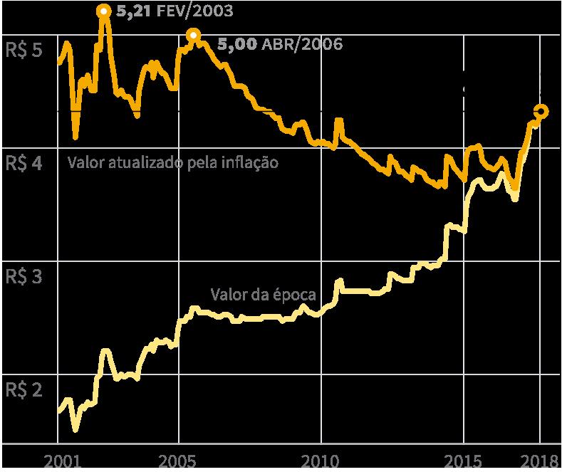 Gráfico: Evolução do preço da Gasolina