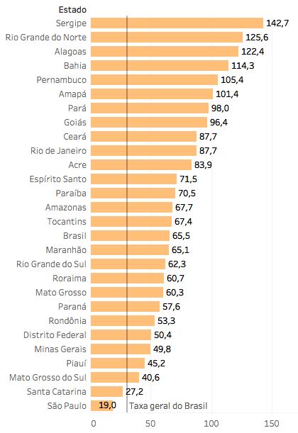 Mortes entre jovens. Taxa de homicídios a cada 100 mil jovens de 15 a 29 anos, em 2016. Ranking por estados – Atlas da violência 2018 –Gazeta do Povo
