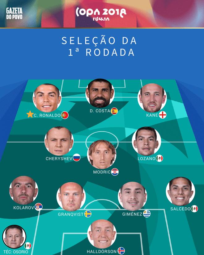 Infográfico:Balanço da primeira rodada da Copa 2018
