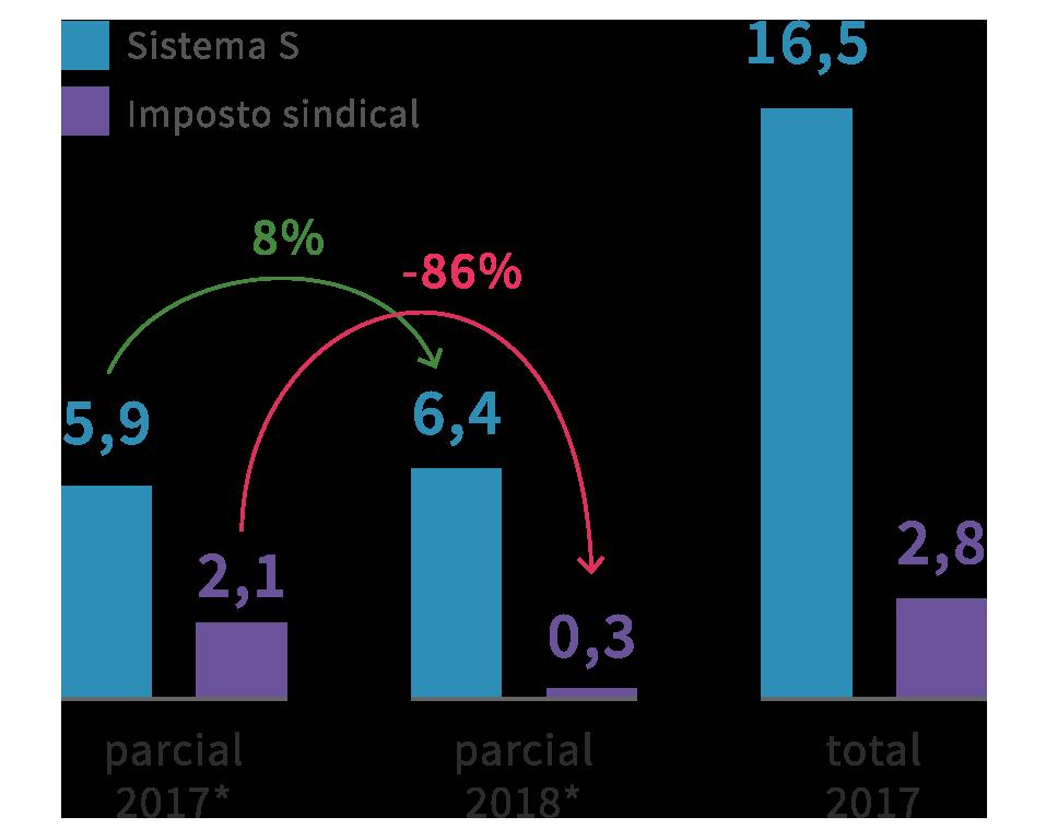 Infográfico: Sistema S e Imposto Sindical