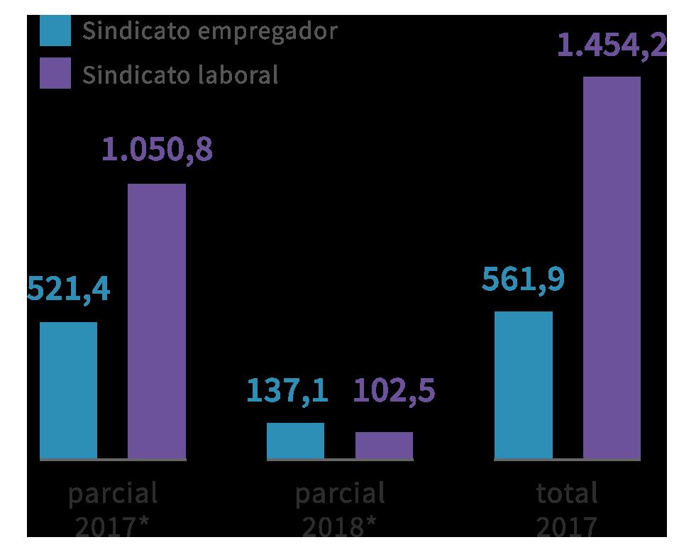 Infográfico: Sindicato patronal X laboral