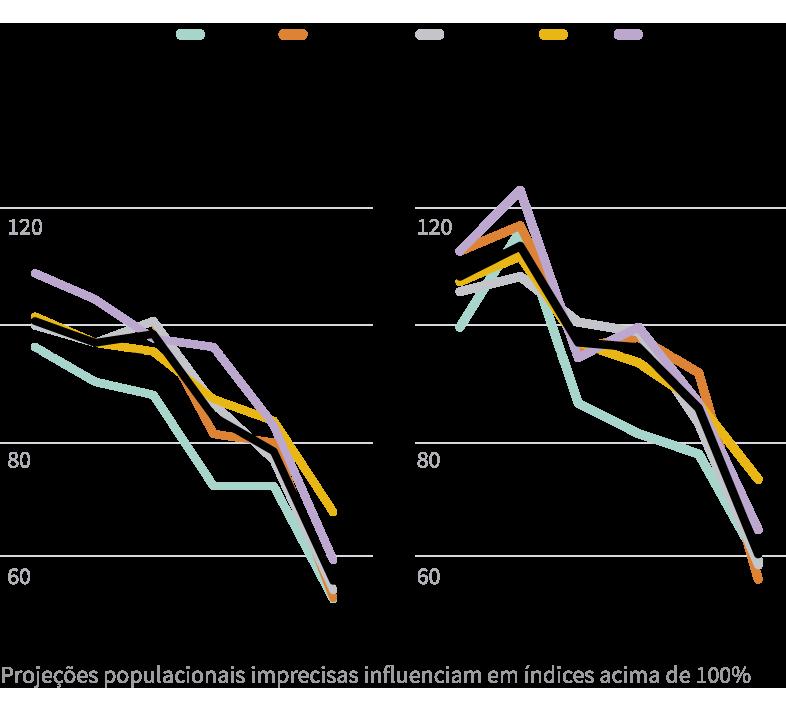 Infográfico: Queda na cobertura no Brasil de vacinas contra a poliomielite e tríplice viral (sarampo, caxumba e rubéola)