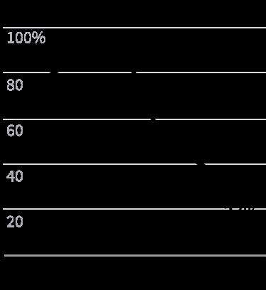 Infográfico: Queda na cobertura de todas as vacinas no Brasil de 2013 a 2018, chegando a 27%. Já foi quase 100% em 2015.