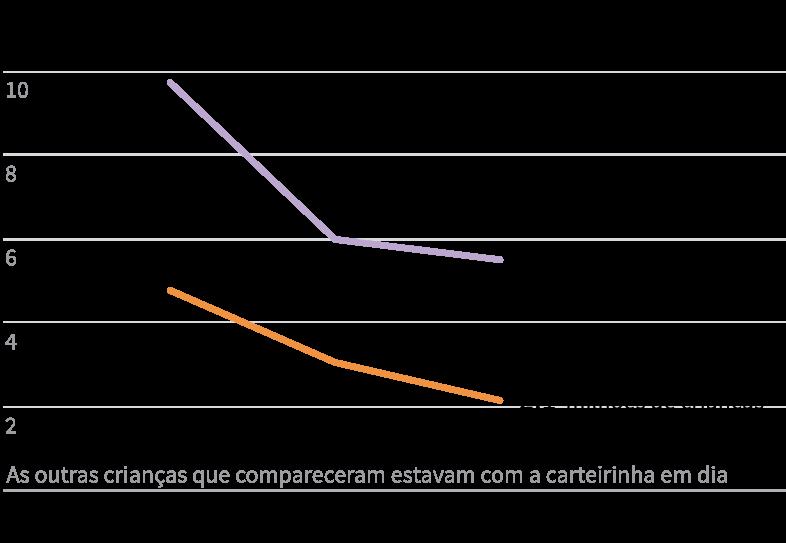Infográfico: Queda no comparecimento de crianças nas campanhas de multivacinação de 2015 a 2018