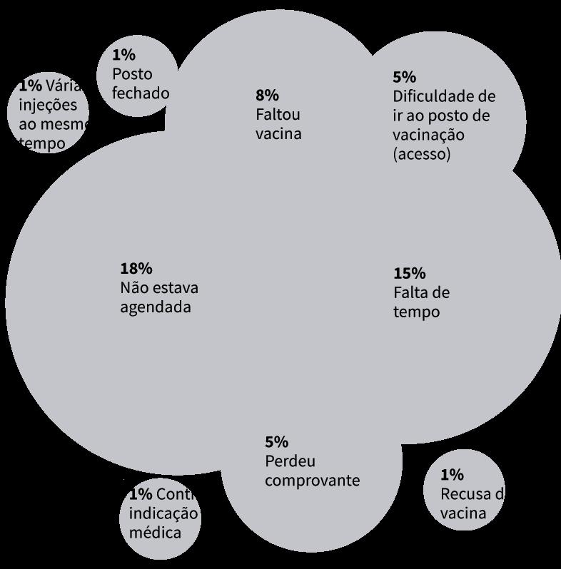 Infográfico: Motivos para não comparecer à vacinação. Monitoramento Rápido de Coberturas Vacinais (MRC) após Campanha de Multivacinação em 2015