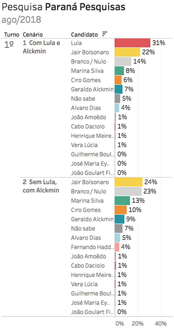 Pesquisa Presidente - Paraná Pesquisas - Julho/2018 - Eleições 2018 Gazeta do Povo