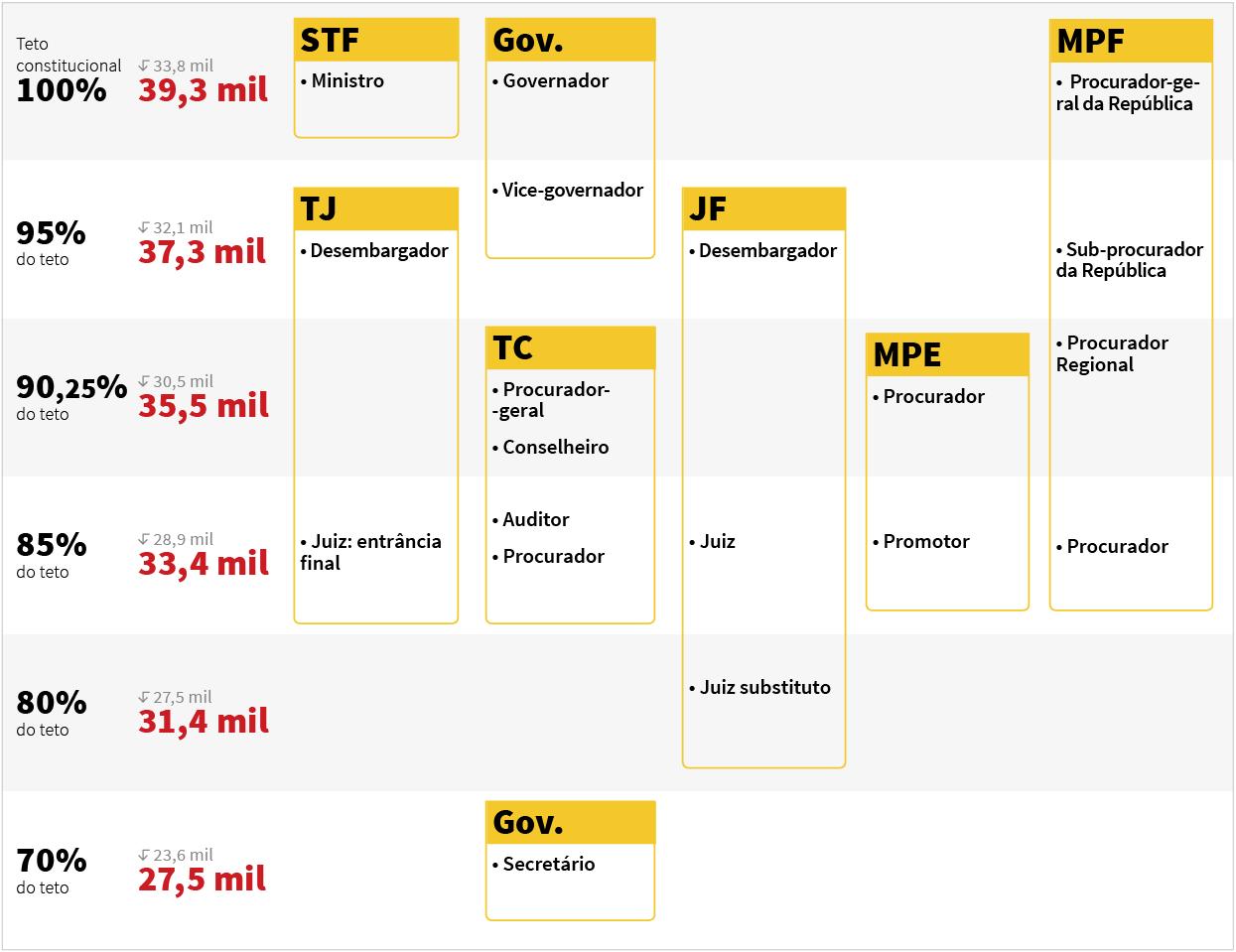Diagrama explicando o efeito cascata decorrente do aumento de salário dos ministros do STF, que determinam o teto constitucional.