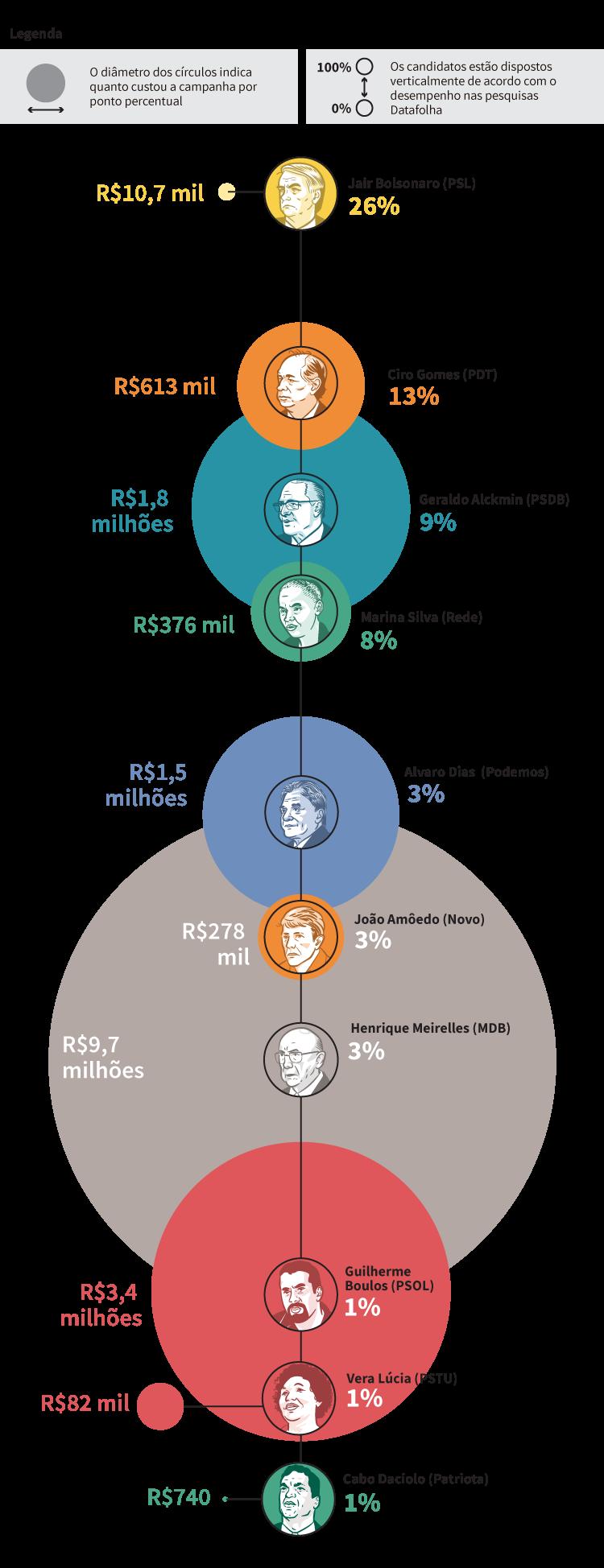 Infográfico: Quanto custou cada ponto percentual dos candidatos a presidente a partir do cruzamento dos gastos declarados no TSE com as intenções de voto na pesquisa Datafolha de 13 a 14/set/2018 | Eleições 2018.