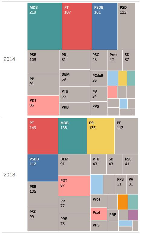 Total de eleitos por partido entre 2014 e 2018. Governadores, Senadores, Deputados Federais, distritais e estaduais.