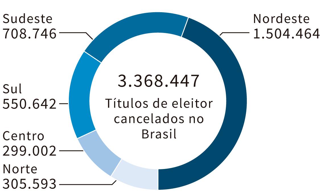 Infográfico: Número de títulos cancelados por região do Brasil