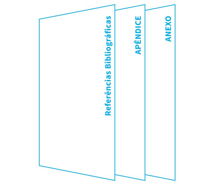 Infográfico: Regras da ABNT para trabalhos acadêmicos. Elementos pós-textuais, que se encontram no final, depois da conclusão: referências, apêndices e anexos.