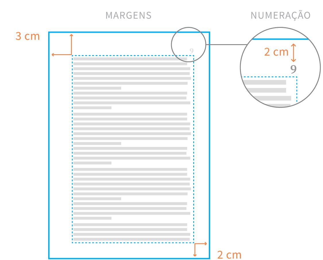 Infográfico: Regras da ABNT para trabalhos acadêmicos. Margens e numeração das páginas
