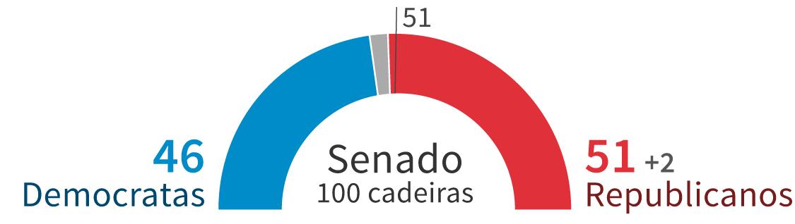 Infográfico: Eleições dos EUA - Senado