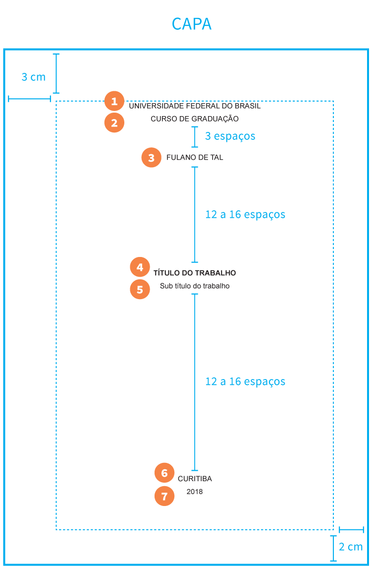 Infográfico: Regras da ABNT para trabalhos acadêmicos. Capa, formatação e informações