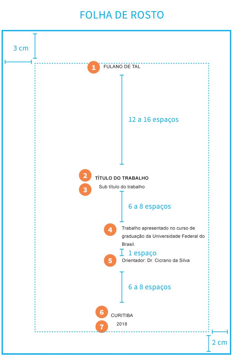 Infográfico: Regras da ABNT para trabalhos acadêmicos. Folha de rosto, formatação e informações