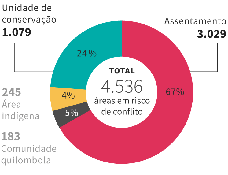 Gráfico: conflitos socioambientais latentes por estado