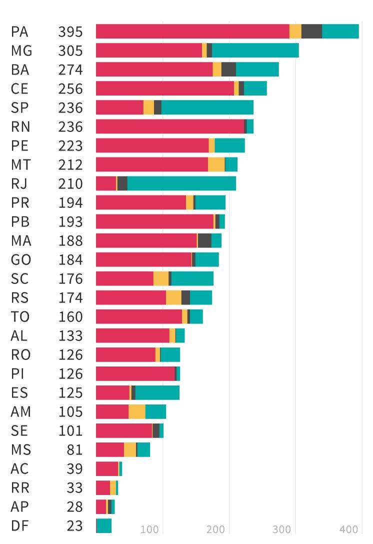 Infográfico: ranking dos conflitos socioambientais latentes por tipo e estado
