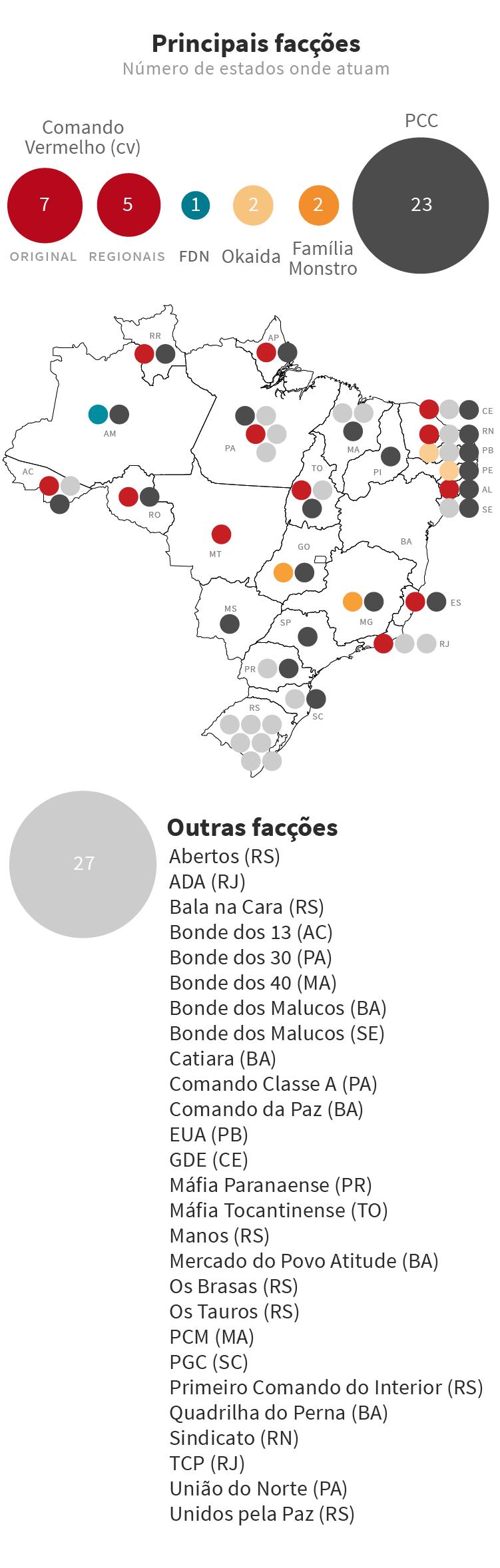 Infográfico: Mapa das facções criminosas no Brasil com as maiores organizações criminosas, como o PCC (Primeiro Comando da Capital) e CV (Comando Vermelho), e estruturas regionais, como FDN, Okaida e Família Monstro.