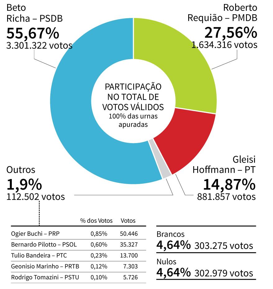 Infográfico: Gráfico com os resultados das eleições de 2014 para governo do Paraná, Beto Richa ganhou com 55,67% dos votos seguido por Requião com 27,56%