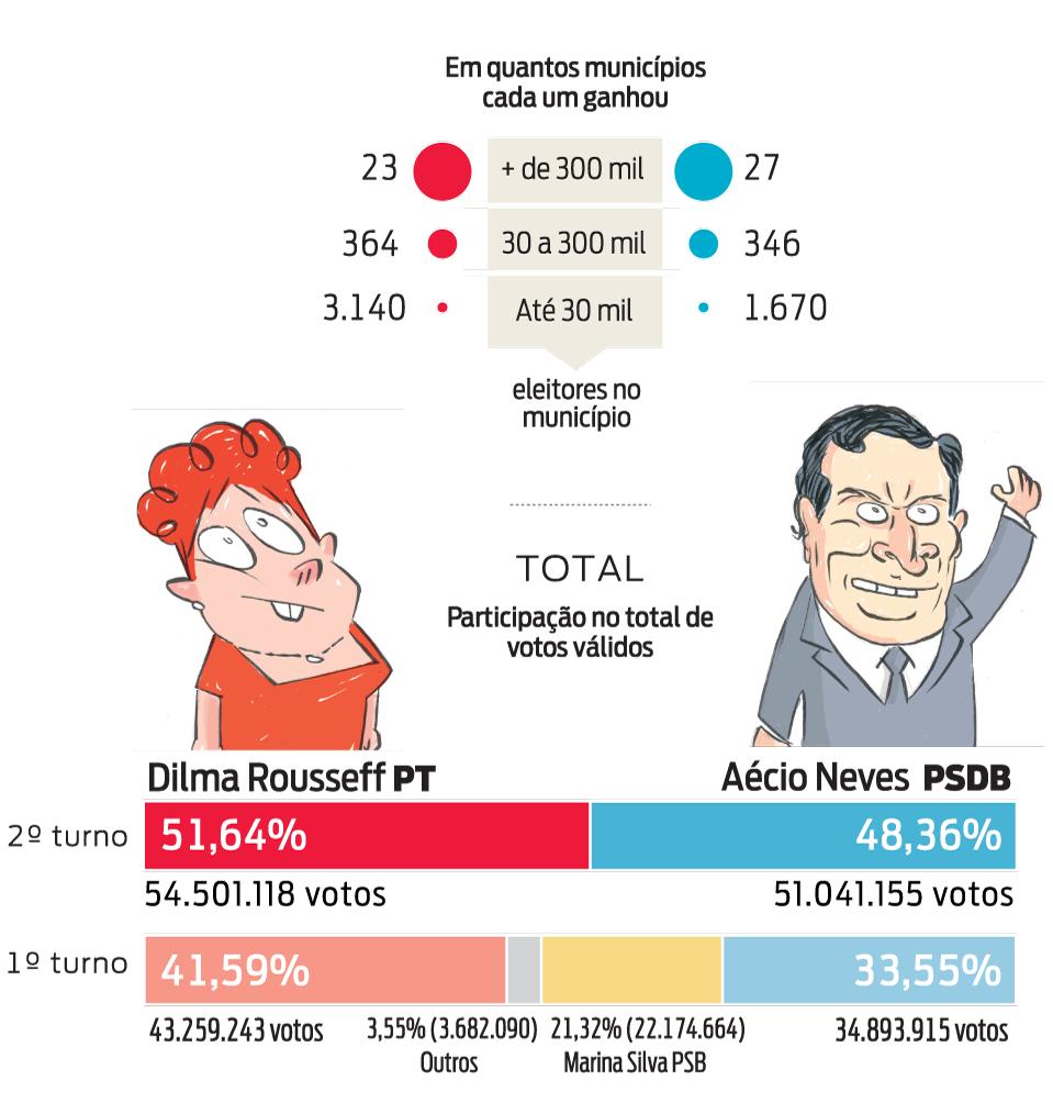 Infográfico: barras porcentuais do resultado das eleições presidenciais no 2º turno em 2014