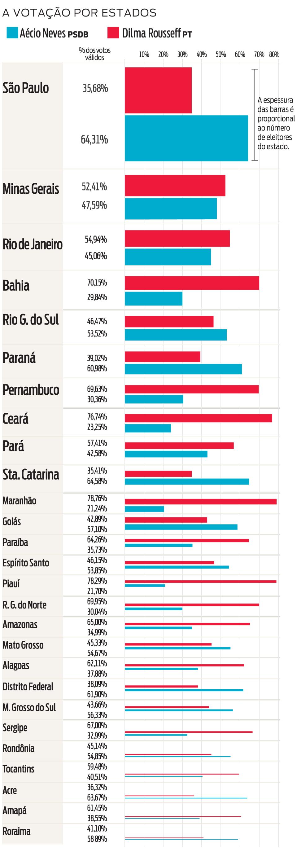 Infográfico: barras por estado do resultado das eleições presidenciais no 2º turno em 2014