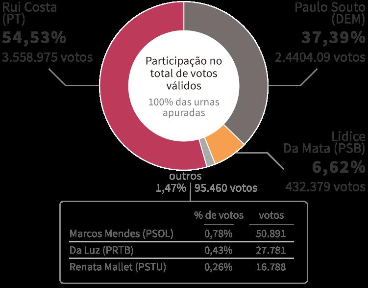 Infográfico: Gráfico com os Resultados da Eleição para governador da Bahia em 2014, encerrada no 1º turno com vitória de Fernando Pimentel (PT), com 52,98% dos votos. Em segundo lugar, ficou Pimenta Da Veiga (PSDB), com 41,89% dos votos.