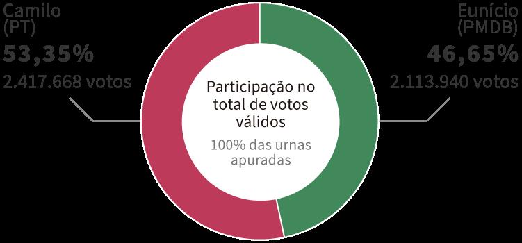 Infográfico: Gráfico com os resultados da Eleição para governador do Ceará em 2014, encerrada no 2º turno com vitória de Camilo (PT), com 53,35% dos votos. Em segundo lugar, ficou Eunício (PMDB), com 46,65% dos votos.