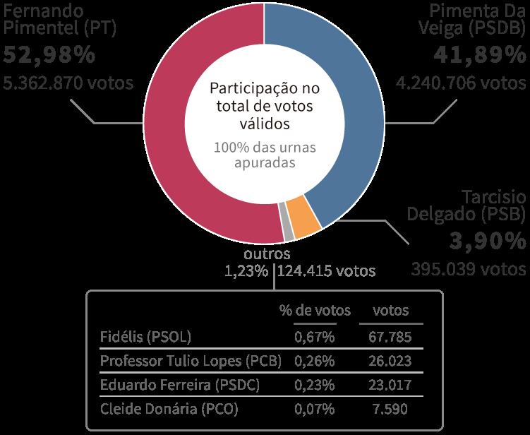 Infográfico: Gráfico com os Resultados da Eleição para governador de Minas Gerais em 2014, encerrada no 1º turno com vitória de Fernando Pimentel (PT), com 52,98% dos votos. Em segundo lugar, ficou Pimenta Da Veiga (PSDB), com 41,89% dos votos.