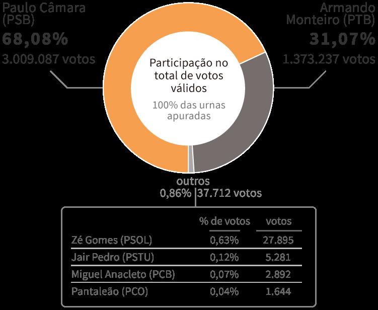 Infográfico: Gráfico com os resultados da Eleição para governador de Pernambuco em 2014, encerrada no 1º turno com vitória de Paulo Câmara (PSB), com 68,08% dos votos. Em segundo lugar, ficou Armando Monteiro (PTB), com 31,07% dos votos.