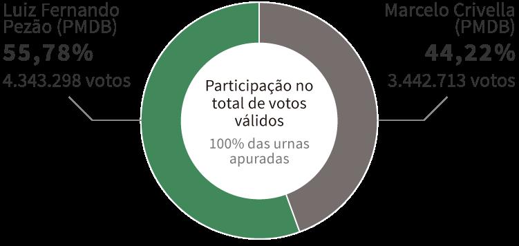 Infográfico: Gráfico com os resultados da Eleição para governador do Rio de Janeiro em 2014, encerrada no 2º turno com vitória de Luiz Fernando Pezão (PMDB), com 55,78% dos votos. Em segundo lugar, ficou Marcelo Crivella (PRB), com 44,22% dos votos.