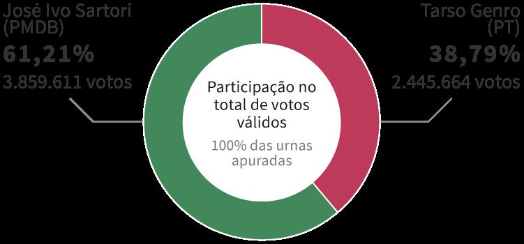 Infográfico: Gráfico com os resultados da Eleição para governador do Rio Grande do Sul em 2014, encerrada no 2º turno com vitória de José Ivo Sartori (PMDB), com 61,21% dos votos. Em segundo lugar, ficou Tarso Genro (PT), com 38,79% dos votos.