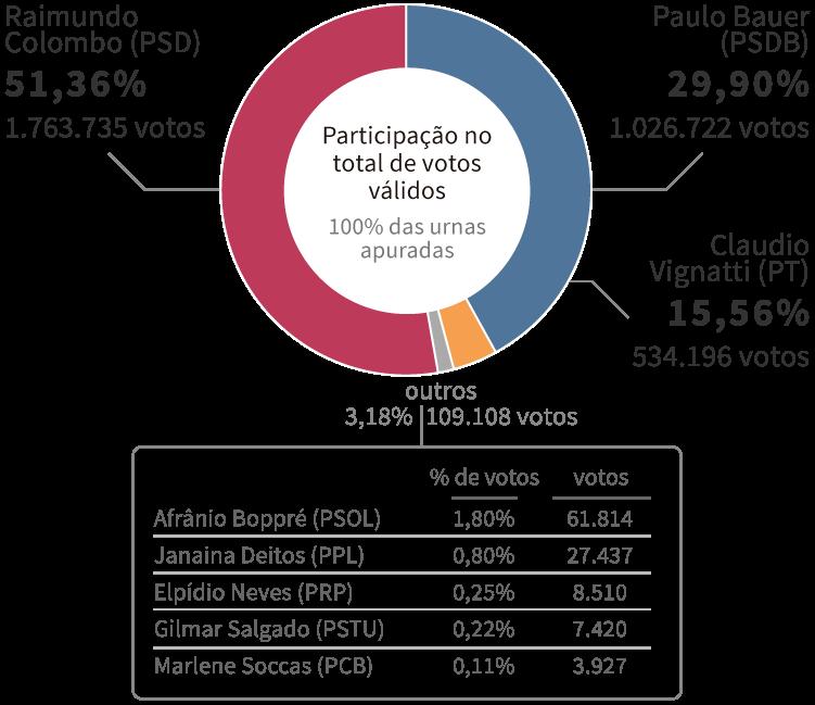 Infográfico: Gráfico com os resultados da Eleição para governador de Santa Catarina em 2014, encerrada no 2º turno com vitória de Raimundo Colombo (PSD), com 51,36% dos votos. Em segundo lugar, ficou Paulo Bauer (PSDB), com 29,90% dos votos, seguido por Claudio Vignatti (PT) com 15,56% dos votos.